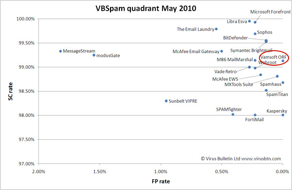 VBSpam Test Results, May 2010